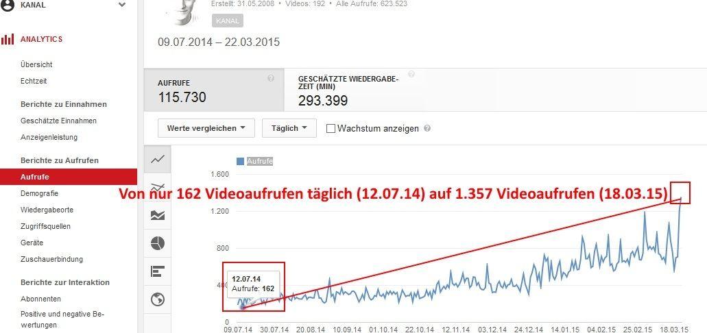 Videoaufrufe auf Youtube erhöhen in nur 8 Monaten von 162 auf 1357 Aufrufe