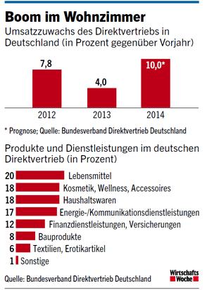 Wachstum Direktvertrieb Deutschland