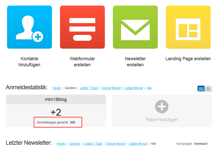 gewonnene Leads via WordPress Blog