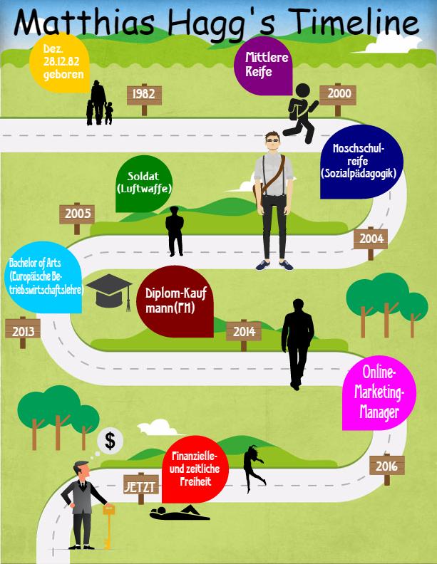 Infografiken kostenlos erstellen - Matthias Lifetime
