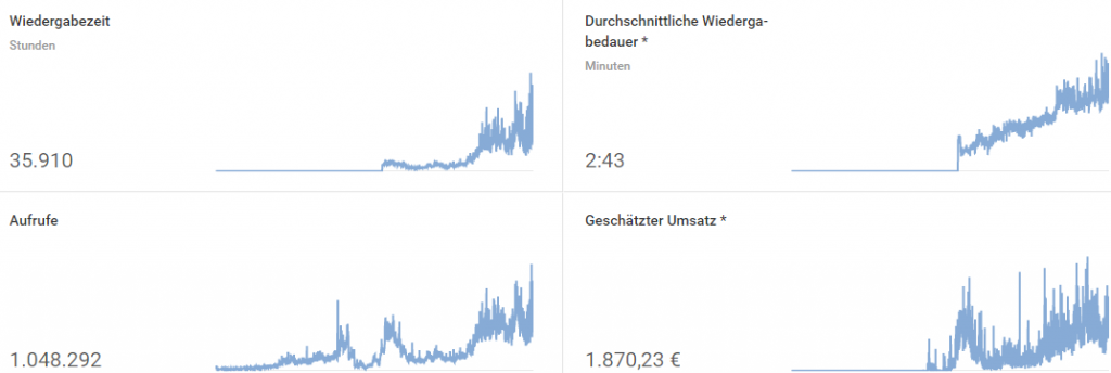 Youtube ein Kanal