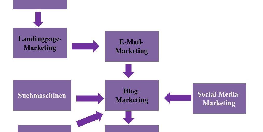 Beispiel Marketing-Mix