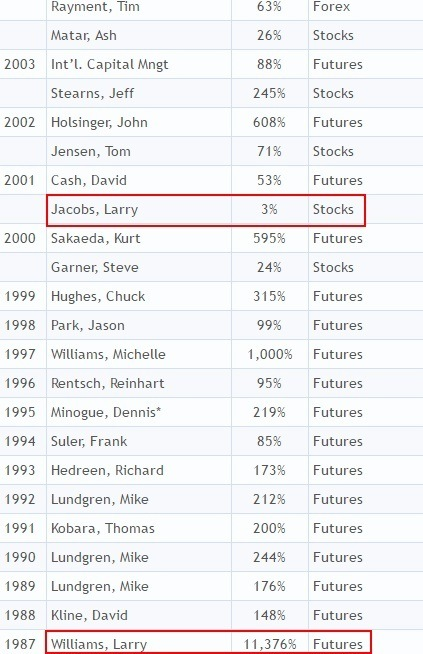 Larry Williams Trader 1987