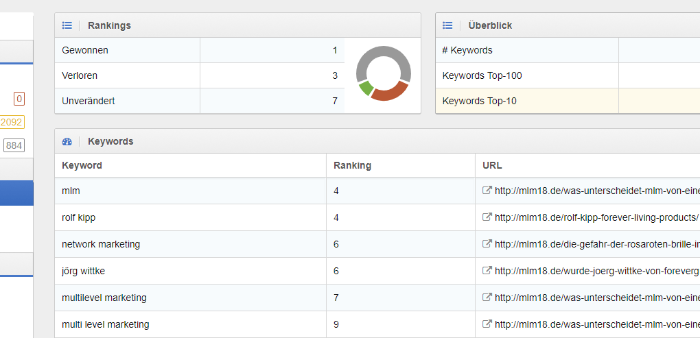 Sistrix Offpage Rankings