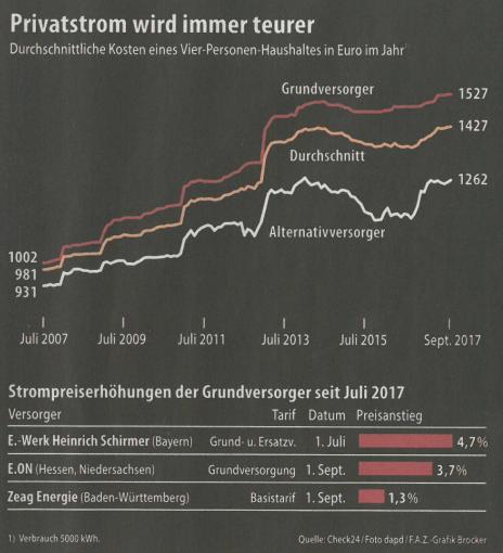 Strompreiserhoehung 2017 Verbraucher werden abgezockt