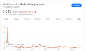 Medical Marihuana Inc Aktie Chart Verlauf