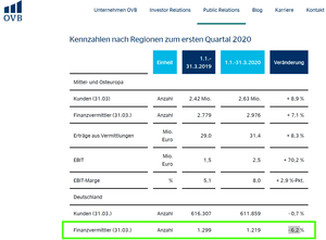 OVB Entwicklung Finanzvermittleranzahl in Deutschland